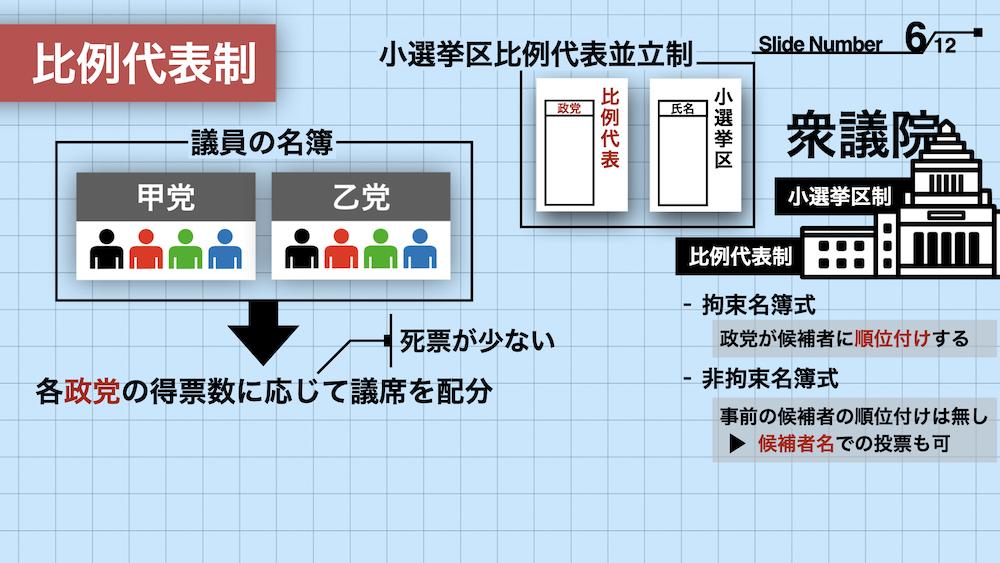 憲法図解#03】選挙とは?|比例代表・小選挙区制・ドント方式【わかり ...